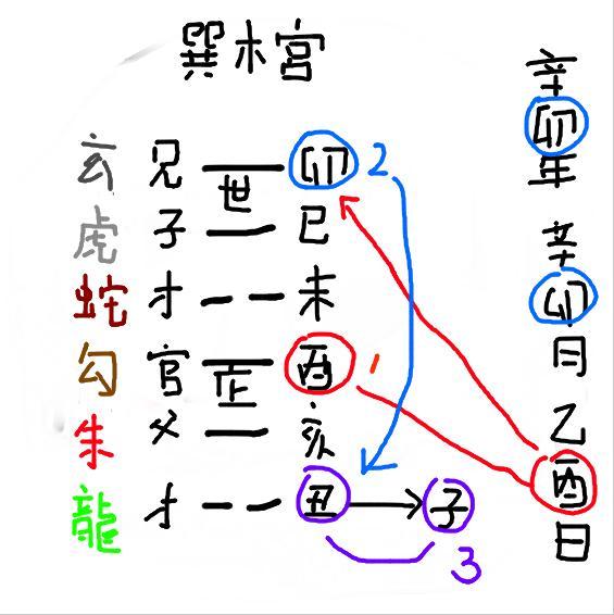 六爻工作卦.JPG