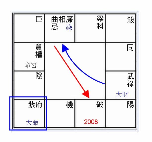 斗數盤2011.jpg
