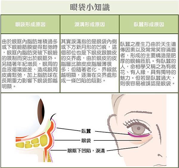台中眼袋|眼袋手術權威|台中菲仕美