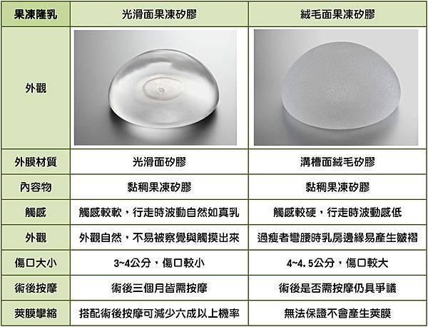 台中圓盤果凍隆乳|台中隆乳權威|菲仕美