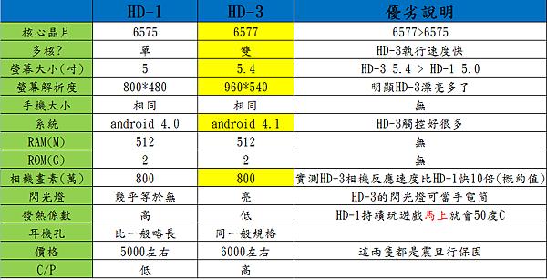 U-ta HD-3