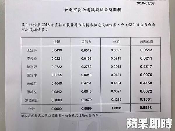 民進黨初選民調數據