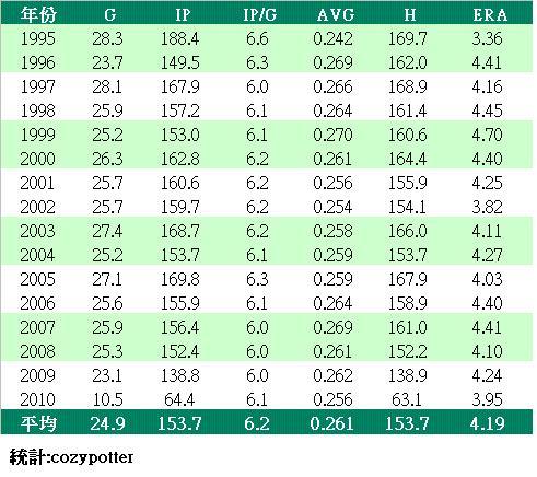 投手平均數據.JPG