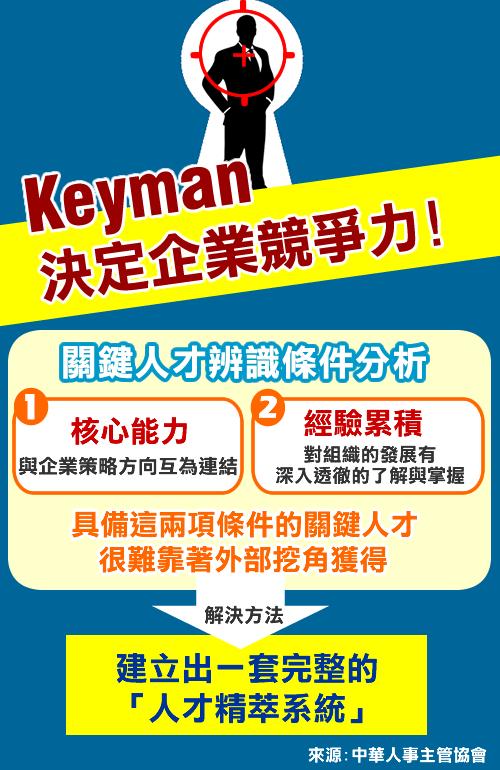 【人資參考書】 瞄準KEY MAN!掌握關鍵人才,企業步步為『贏』!(104.3.4)