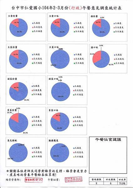 仁愛國小104年2-3月葷食滿意度調查表(行政)