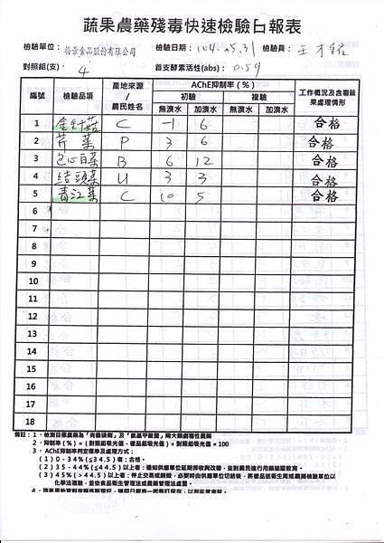 104.05.31蔬菜農檢-2