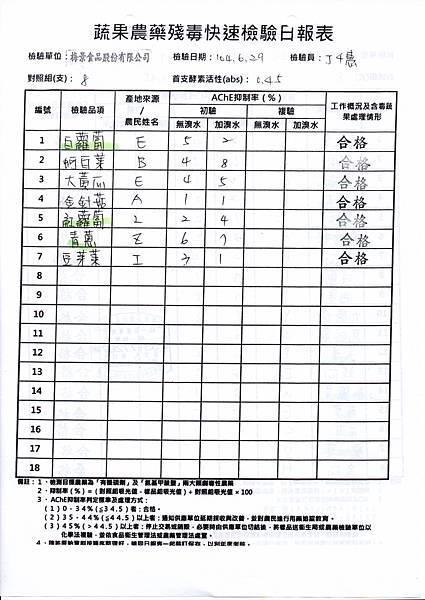 104.06.29蔬菜農檢-2