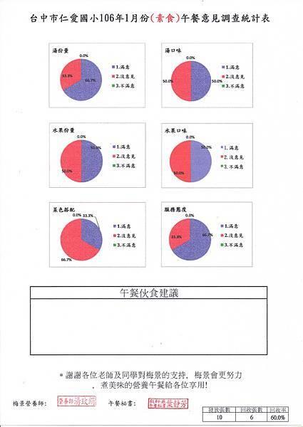 仁愛1月滿意度488.jpg