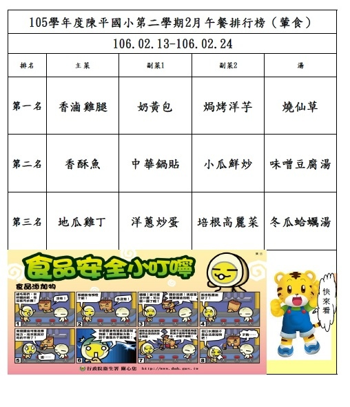 105年第二學期2月菜單排行榜結果_陳平(0213-0224).jpg