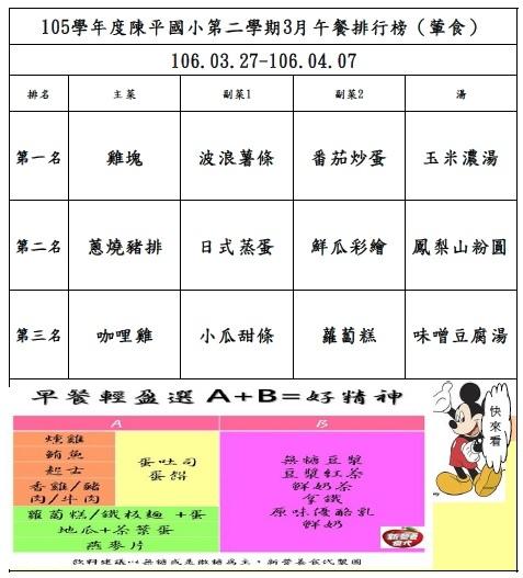 105年第二學期3月菜單排行榜結果_陳平(0327-0407).jpg