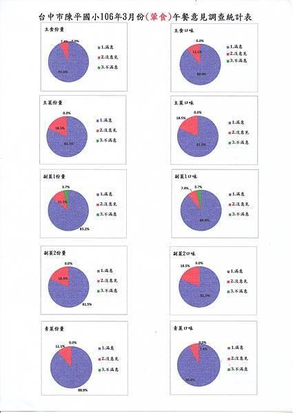 3月滿意度調查表-1.jpg
