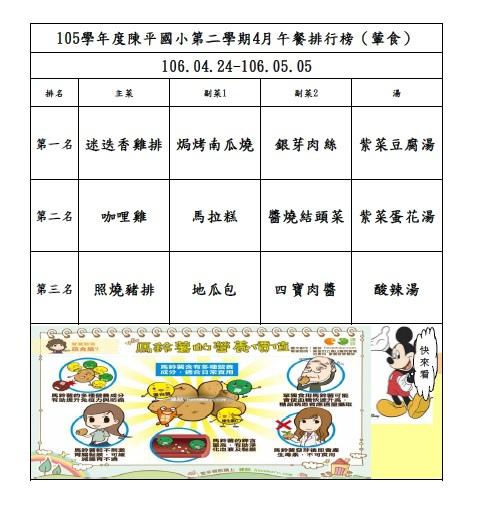 105年第二學期4月菜單排行榜結果_陳平(0424-0505).jpg