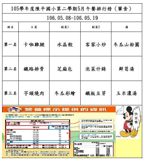 105年第二學期5月菜單排行榜結果_陳平(0508-0519).jpg