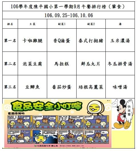 106年第一學期9月菜單排行榜結果_陳平(0925-1006).jpg