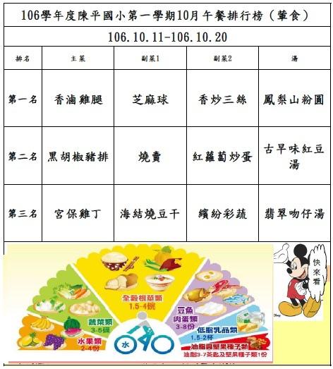 106年第一學期10月菜單排行榜結果_陳平(1011-1020).jpg