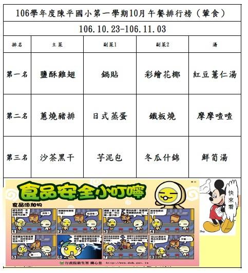 106年第一學期10月菜單排行榜結果_陳平(1023-1103).jpg