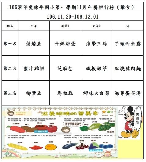 106年第一學期10月菜單排行榜結果_陳平(1120-1201).jpg