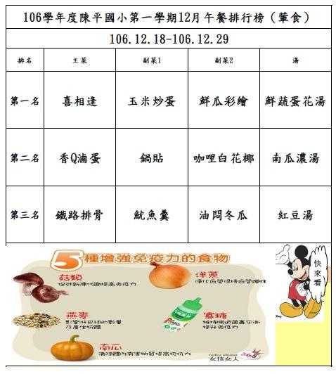 106年第一學期12月菜單排行榜結果_陳平(1218-1229).jpg