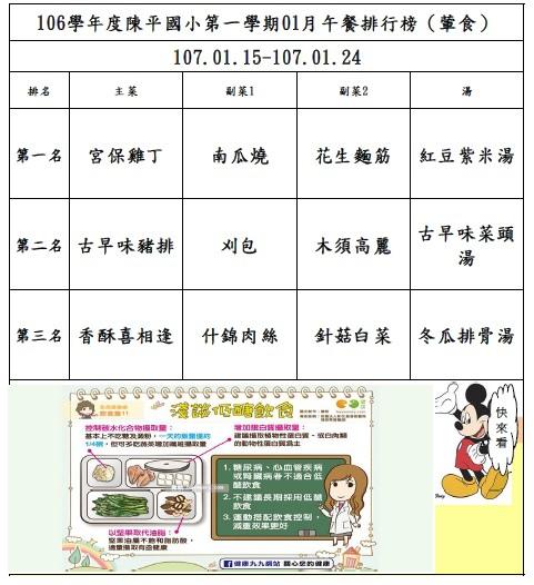 106年第一學期01月菜單排行榜結果_陳平(0115-0124).jpg