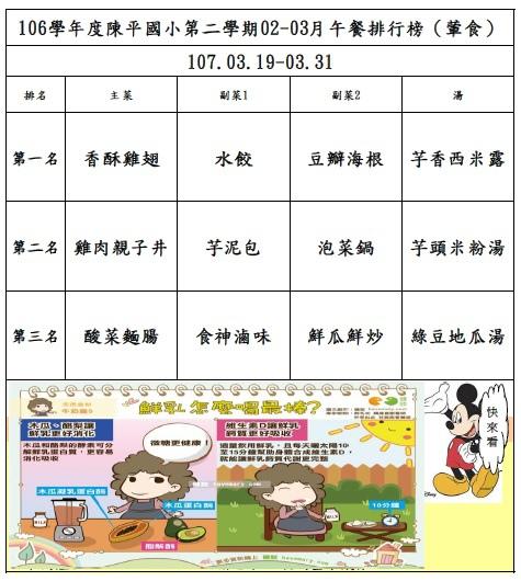 106年第二學期03月菜單排行榜結果_陳平(0319-0331).jpg