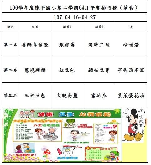 106年第二學期04月菜單排行榜結果_陳平(0426-0427).jpg