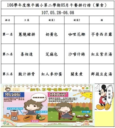 106年第二學期05月菜單排行榜結果_陳平(0528-0608).jpg
