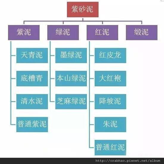 紫砂泥料分類圖文詳解