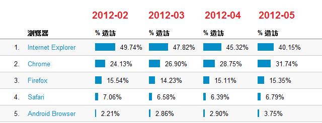 瀏覽器佔有率變化 Android 70% 成長