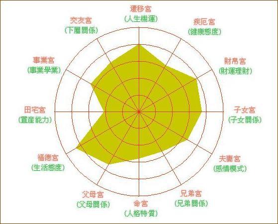 14-lrg-12宮代表人生最重要的十二個方面