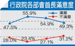 520-失業率不降 633政見最大遺憾-2.jpg