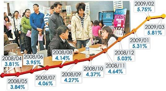 520-失業率增 馬「六三三」跳票.jpg