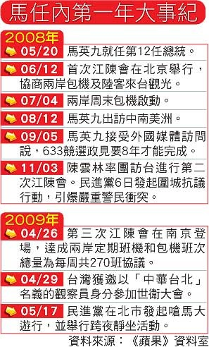 520-明天若大選 5成願投馬-1.jpg