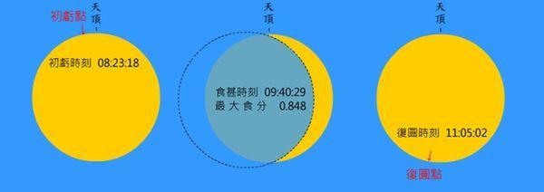 20090722taipei上午臺北所見日面初虧、食甚及復圓之狀況(正上方為天頂方向)600.jpg