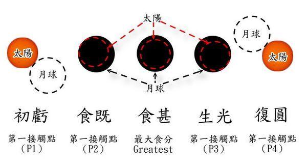 日月食發生的階段.jpg
