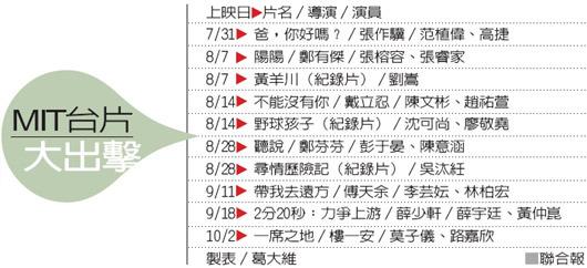 10部台片大出擊 期待再創「海角」奇蹟.jpg