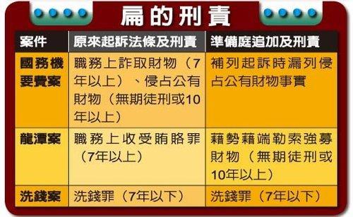 扁遭追訴無期徒刑 自由時報陷外交洗錢醜聞.jpg