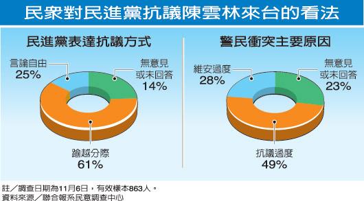 綠抗議方式 61%民眾認太超過.jpg