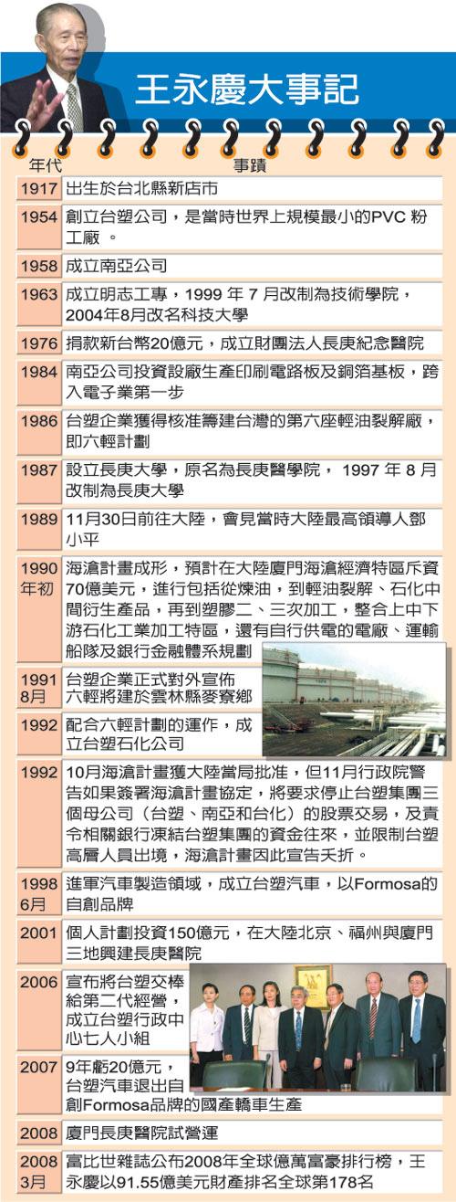 王永慶大事記_1917~2008.jpg