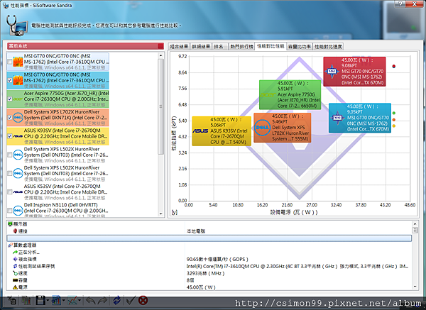 SANDRA測試_性能對比性能_已開啟FULL FAN_未開啟VGA_TURBO