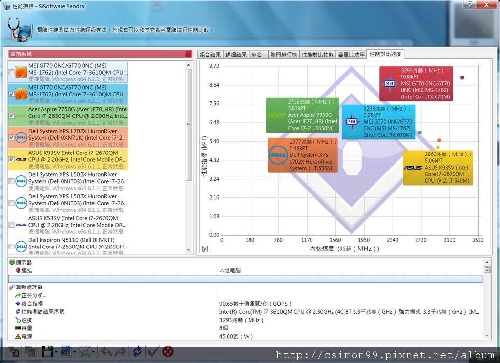 SANDRA測試_性能對比速度_已開啟FULL FAN_未開啟VGA_TURBO