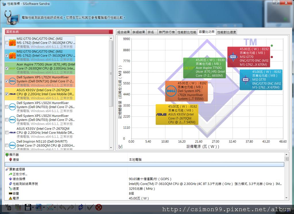 SANDRA測試_容量比功率_已開啟FULL FAN_未開啟VGA_TURBO