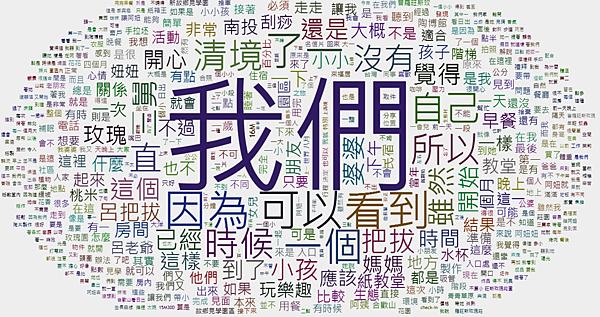 痞客邦文字雲.png