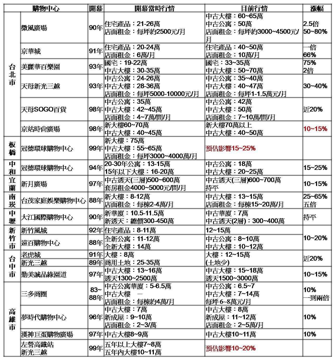 0414_大型購物中心區域房市行情表.jpg