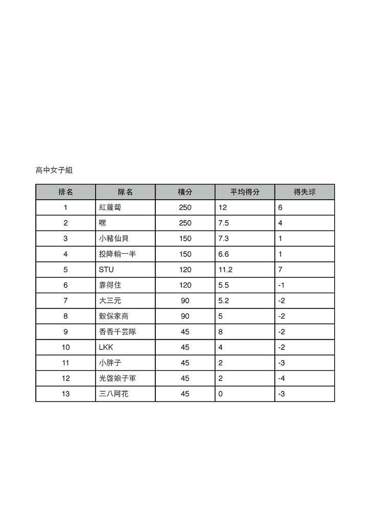 三對三排名(截至夏季站)_頁面_4