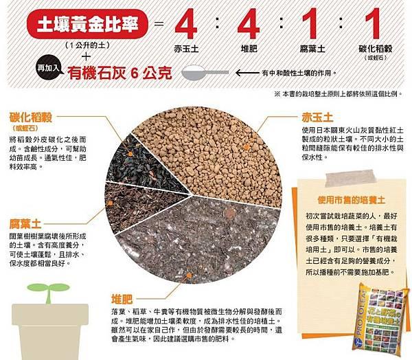 土壤黃金比率