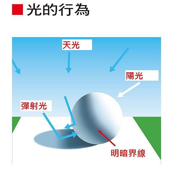 光設計_P13光的行為勘誤