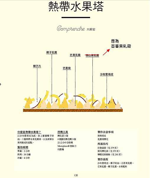 看圖學甜點_P130勘誤(20160909)