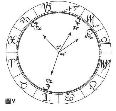 積木-占星相位研究-五分相系列.JPG