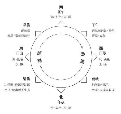 當代占星研究21頁圖表.JPG