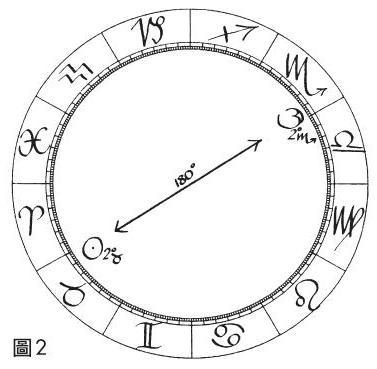 積木-占星相位研究-對分相.JPG